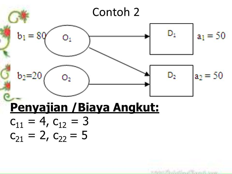 Contoh 2 Penyajian /Biaya Angkut: c 11 = 4, c 12 = 3 c 21 = 2, c 22 = 5