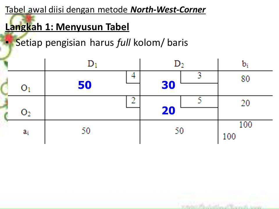 Tabel awal diisi dengan metode North-West-Corner Langkah 1: Menyusun Tabel Setiap pengisian harus full kolom/ baris 5030 20