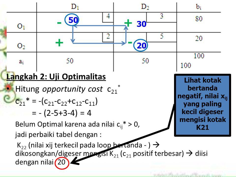 Langkah 2: Uji Optimalitas Hitung opportunity cost c 21 * c 21 * = -(c 21 -c 22 +c 12 -c 11 ) = - (2-5+3-4) = 4 Belum Optimal karena ada nilai c ij *