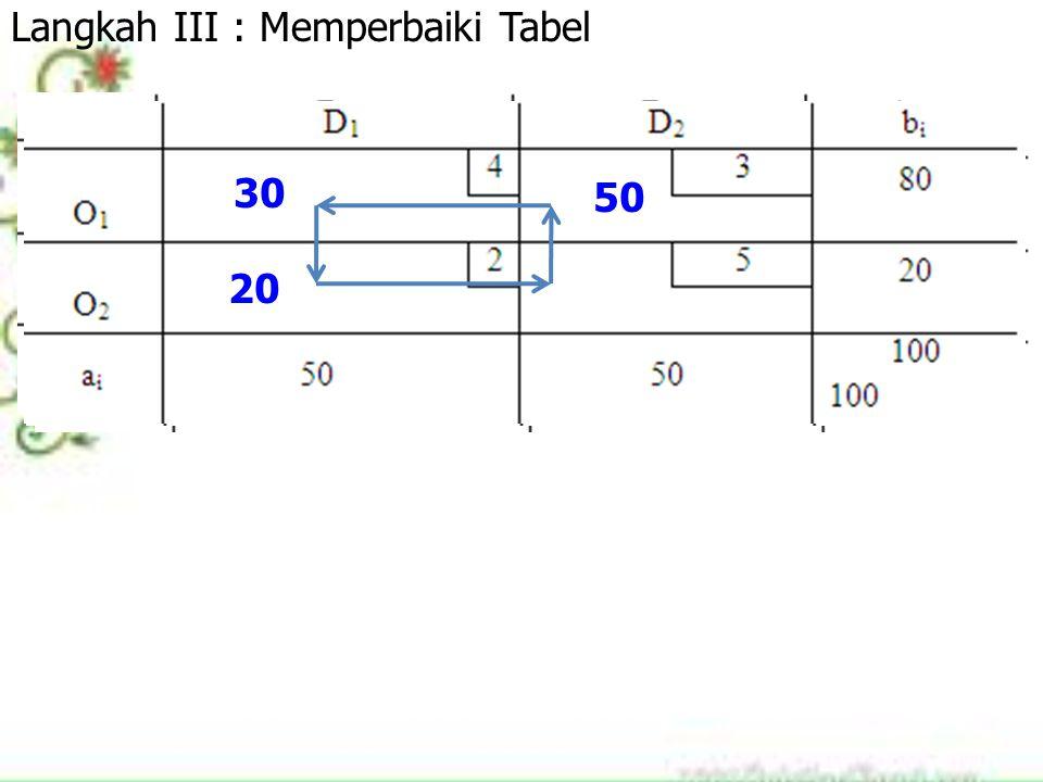 20 50 30 Langkah III : Memperbaiki Tabel 20 50 30 20 30 20 30 50