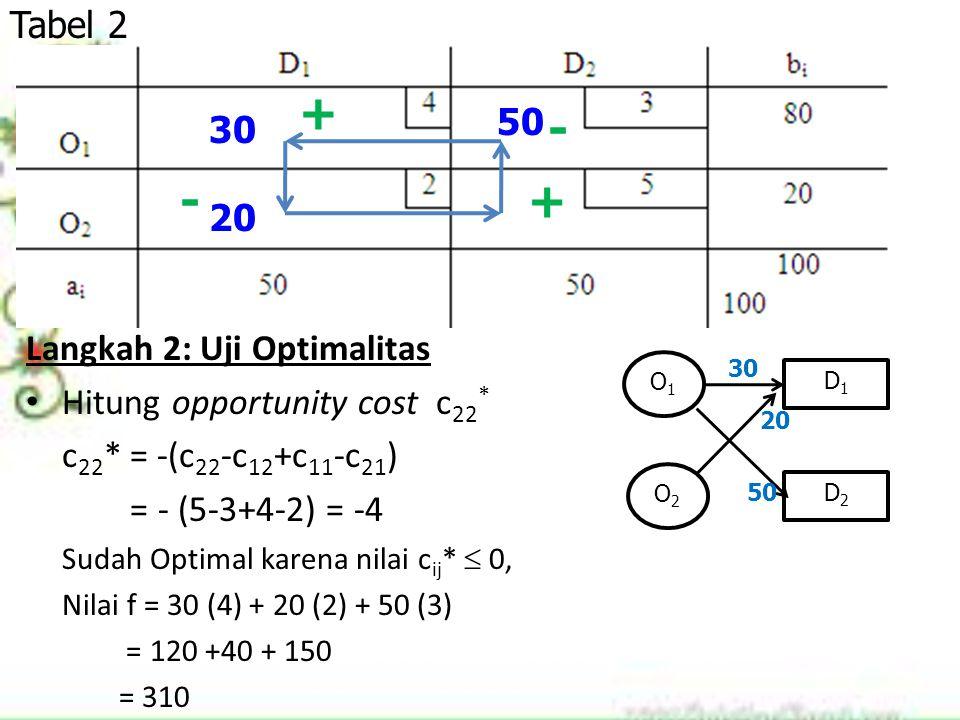 Langkah 2: Uji Optimalitas Hitung opportunity cost c 22 * c 22 * = -(c 22 -c 12 +c 11 -c 21 ) = - (5-3+4-2) = -4 Sudah Optimal karena nilai c ij *  0