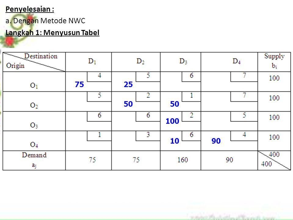 Penyelesaian : a. Dengan Metode NWC Langkah 1: Menyusun Tabel 7525 50 100 1090