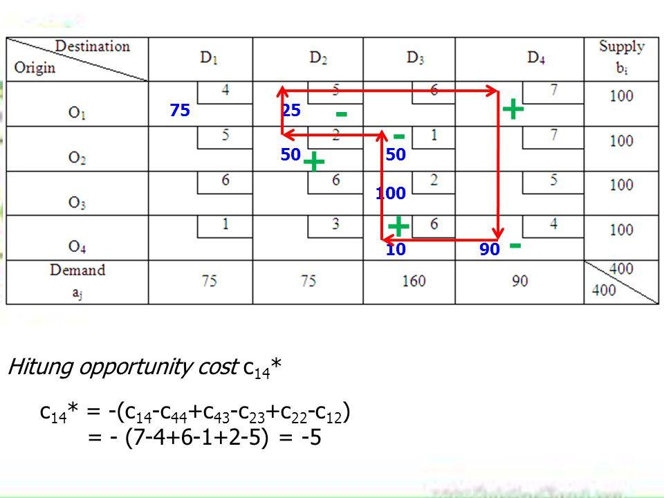 7525 50 100 1090 + - + - + - Hitung opportunity cost c 14 * c 14 * = -(c 14 -c 44 +c 43 -c 23 +c 22 -c 12 ) = - (7-4+6-1+2-5) = -5