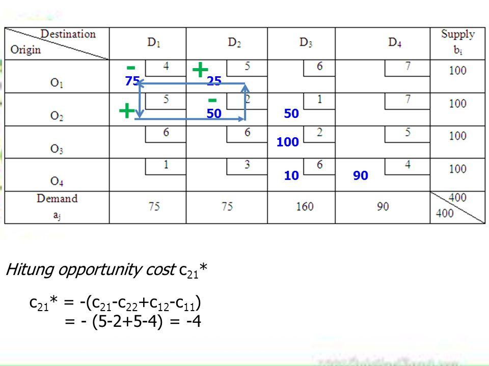 7525 50 100 1090 Hitung opportunity cost c 21 * c 21 * = -(c 21 -c 22 +c 12 -c 11 ) = - (5-2+5-4) = -4 + - + -