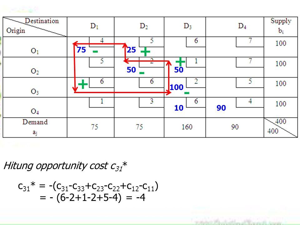 7525 50 100 1090 + - + - + Hitung opportunity cost c 31 * c 31 * = -(c 31 -c 33 +c 23 -c 22 +c 12 -c 11 ) = - (6-2+1-2+5-4) = -4 -