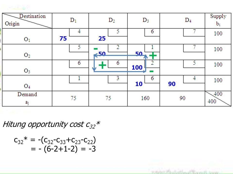 7525 50 100 1090 Hitung opportunity cost c 32 * c 32 * = -(c 32 -c 33 +c 23 -c 22 ) = - (6-2+1-2) = -3 + - + -