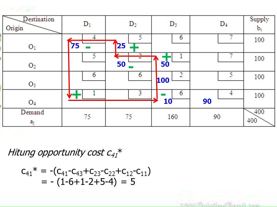 7525 50 100 1090 + - + - + Hitung opportunity cost c 41 * c 41 * = -(c 41 -c 43 +c 23 -c 22 +c 12 -c 11 ) = - (1-6+1-2+5-4) = 5 -