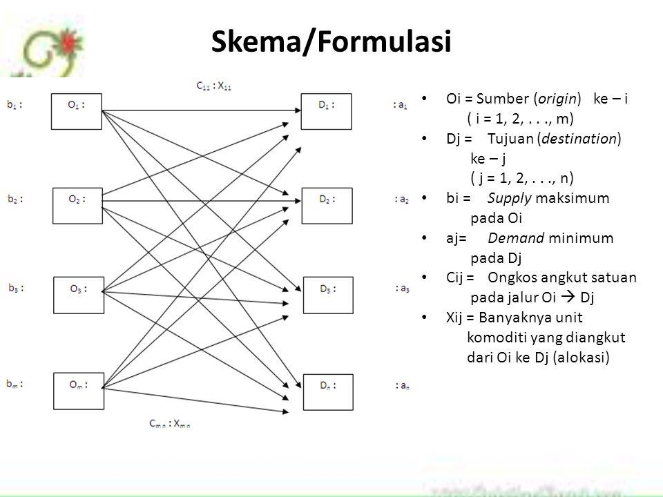 Skema/Formulasi Oi = Sumber (origin) ke – i ( i = 1, 2,..., m) Dj =Tujuan (destination) ke – j ( j = 1, 2,..., n) bi =Supply maksimum pada Oi aj=Deman