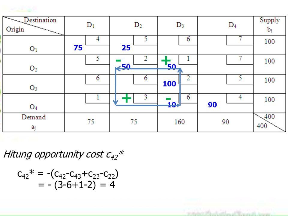 7525 50 100 1090 Hitung opportunity cost c 42 * c 42 * = -(c 42 -c 43 +c 23 -c 22 ) = - (3-6+1-2) = 4 + - + -