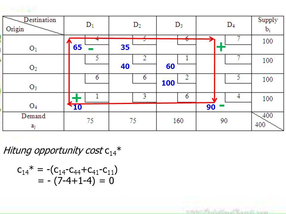 6535 4060 100 1090 + - + - Hitung opportunity cost c 14 * c 14 * = -(c 14 -c 44 +c 41 -c 11 ) = - (7-4+1-4) = 0