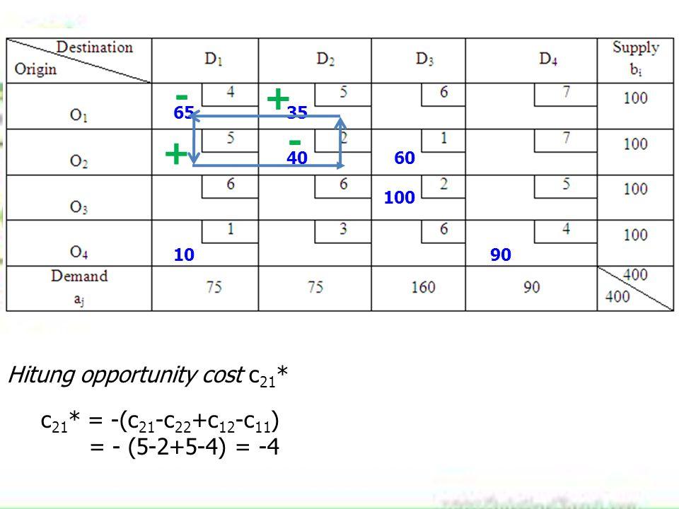 6535 4060 100 1090 Hitung opportunity cost c 21 * c 21 * = -(c 21 -c 22 +c 12 -c 11 ) = - (5-2+5-4) = -4 + - + -