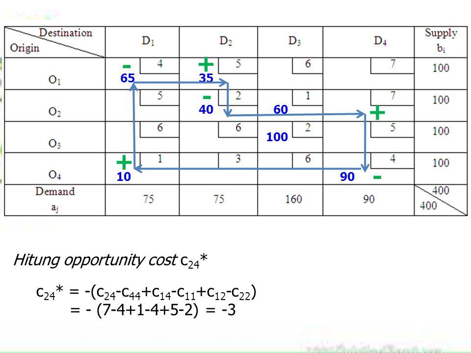 6535 4060 100 1090 Hitung opportunity cost c 24 * c 24 * = -(c 24 -c 44 +c 14 -c 11 +c 12 -c 22 ) = - (7-4+1-4+5-2) = -3 + - + - + -