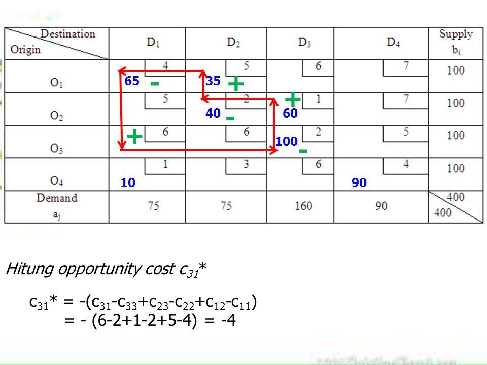 6535 4060 100 1090 + - + - + Hitung opportunity cost c 31 * c 31 * = -(c 31 -c 33 +c 23 -c 22 +c 12 -c 11 ) = - (6-2+1-2+5-4) = -4 -
