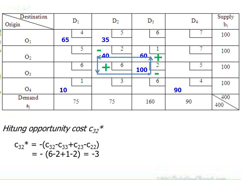 6535 4060 100 1090 Hitung opportunity cost c 32 * c 32 * = -(c 32 -c 33 +c 23 -c 22 ) = - (6-2+1-2) = -3 + - + -