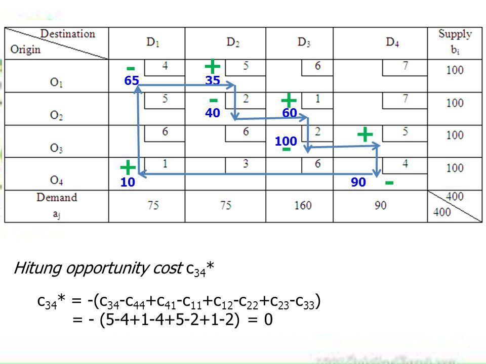 6535 4060 100 1090 Hitung opportunity cost c 34 * c 34 * = -(c 34 -c 44 +c 41 -c 11 +c 12 -c 22 +c 23 -c 33 ) = - (5-4+1-4+5-2+1-2) = 0 + - + - + -+ -