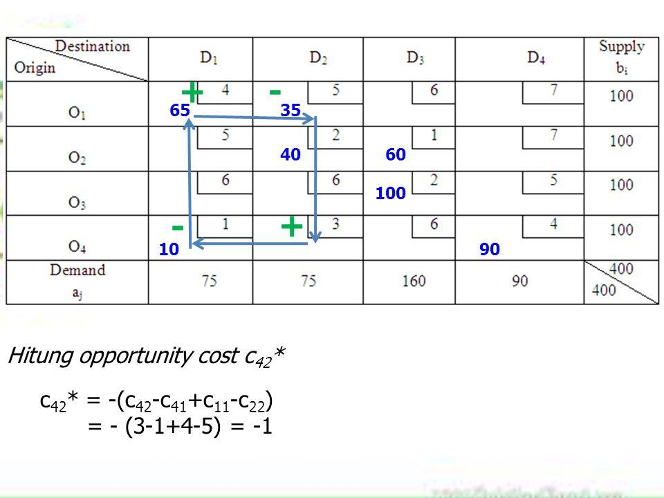 6535 4060 100 1090 Hitung opportunity cost c 42 * c 42 * = -(c 42 -c 41 +c 11 -c 22 ) = - (3-1+4-5) = -1 + - +-