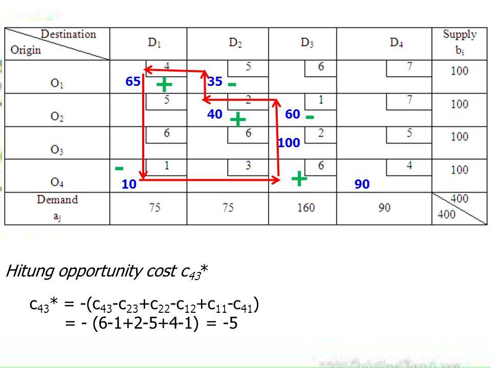 6535 4060 100 1090 + - + - + Hitung opportunity cost c 43 * c 43 * = -(c 43 -c 23 +c 22 -c 12 +c 11 -c 41 ) = - (6-1+2-5+4-1) = -5 -