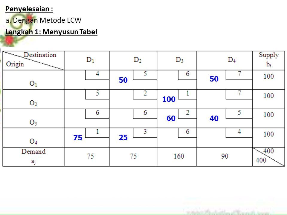 Penyelesaian : a. Dengan Metode LCW Langkah 1: Menyusun Tabel 75 100 60 25 40 50