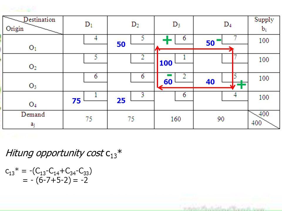 75 100 60 25 40 50 Hitung opportunity cost c 13 * c 13 * = -(C 13 -C 14 +C 34 -C 33 ) = - (6-7+5-2) = -2 +- + -