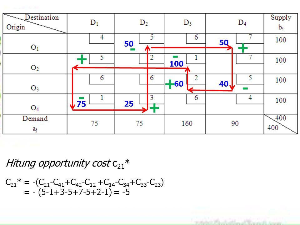 75 100 60 25 40 50 Hitung opportunity cost c 21 * C 21 * = -(C 21 -C 41 +C 42 -C 12 +C 14 -C 34 +C 33 -C 23 ) = - (5-1+3-5+7-5+2-1) = -5 + - + - + - +