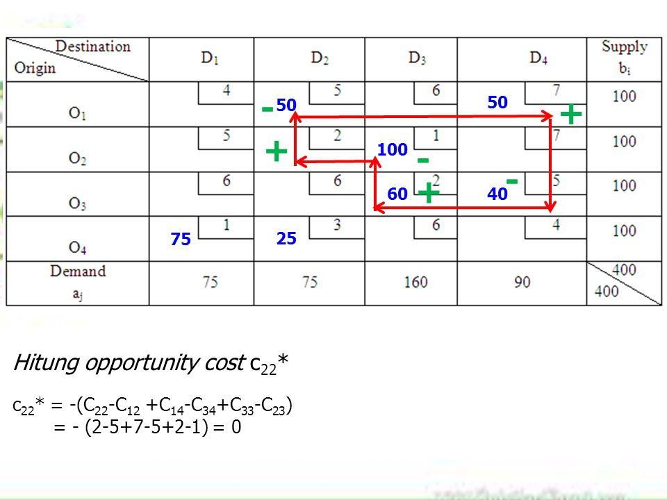 75 100 60 25 40 50 Hitung opportunity cost c 22 * c 22 * = -(C 22 -C 12 +C 14 -C 34 +C 33 -C 23 ) = - (2-5+7-5+2-1) = 0 + - + - + -