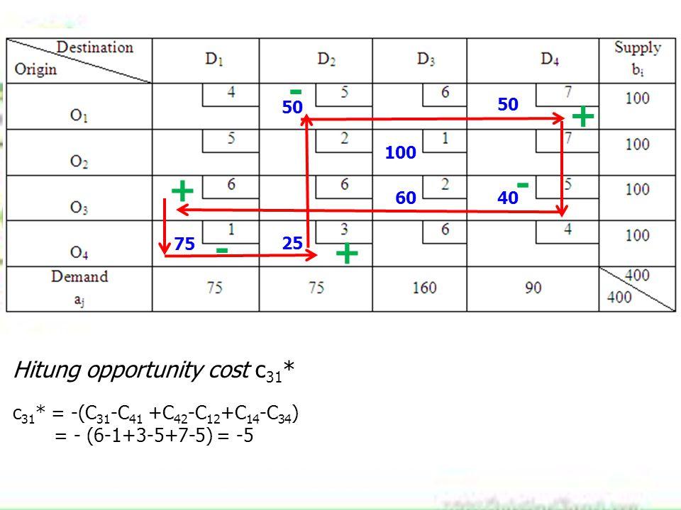 75 100 60 25 40 50 Hitung opportunity cost c 31 * c 31 * = -(C 31 -C 41 +C 42 -C 12 +C 14 -C 34 ) = - (6-1+3-5+7-5) = -5 + - + - + -