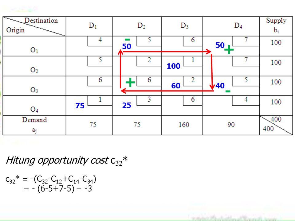 75 100 60 25 40 50 Hitung opportunity cost c 32 * c 32 * = -(C 32 -C 12 +C 14 -C 34 ) = - (6-5+7-5) = -3 + - + -