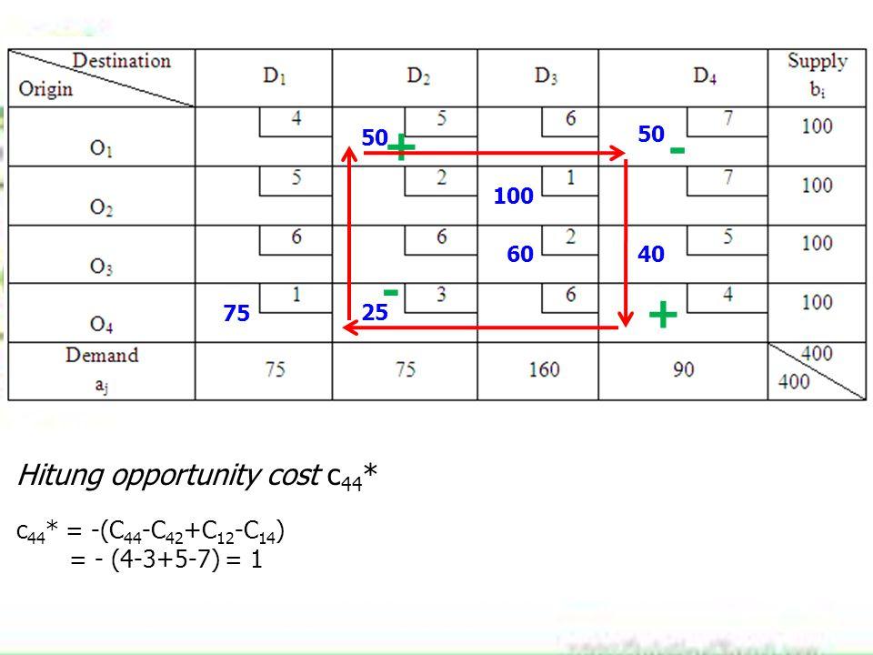 75 100 60 25 40 50 Hitung opportunity cost c 44 * c 44 * = -(C 44 -C 42 +C 12 -C 14 ) = - (4-3+5-7) = 1 + - + -