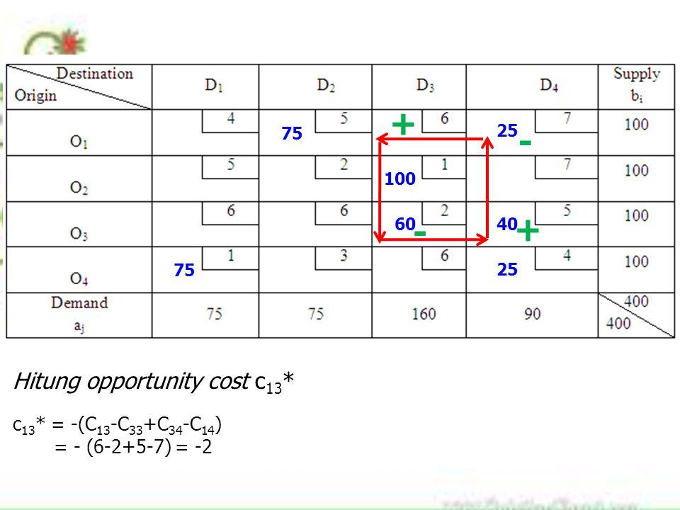 75 100 60 25 40 75 25 Hitung opportunity cost c 13 * c 13 * = -(C 13 -C 33 +C 34 -C 14 ) = - (6-2+5-7) = -2 + - + -