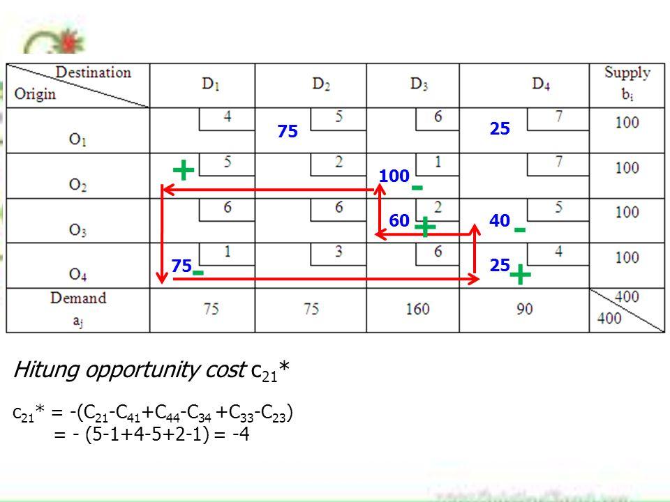 75 100 60 25 40 75 25 + - + - Hitung opportunity cost c 21 * c 21 * = -(C 21 -C 41 +C 44 -C 34 +C 33 -C 23 ) = - (5-1+4-5+2-1) = -4 + -