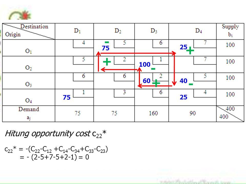 75 100 60 25 40 75 25 + - + - + - Hitung opportunity cost c 22 * c 22 * = -(C 22 -C 12 +C 14 -C 34 +C 33 -C 23 ) = - (2-5+7-5+2-1) = 0