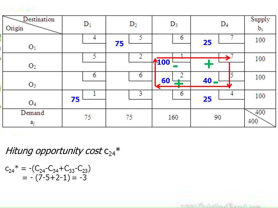 75 100 60 25 40 75 25 Hitung opportunity cost c 24 * c 24 * = -(C 24 -C 34 +C 33 -C 23 ) = - (7-5+2-1) = -3 + - + -