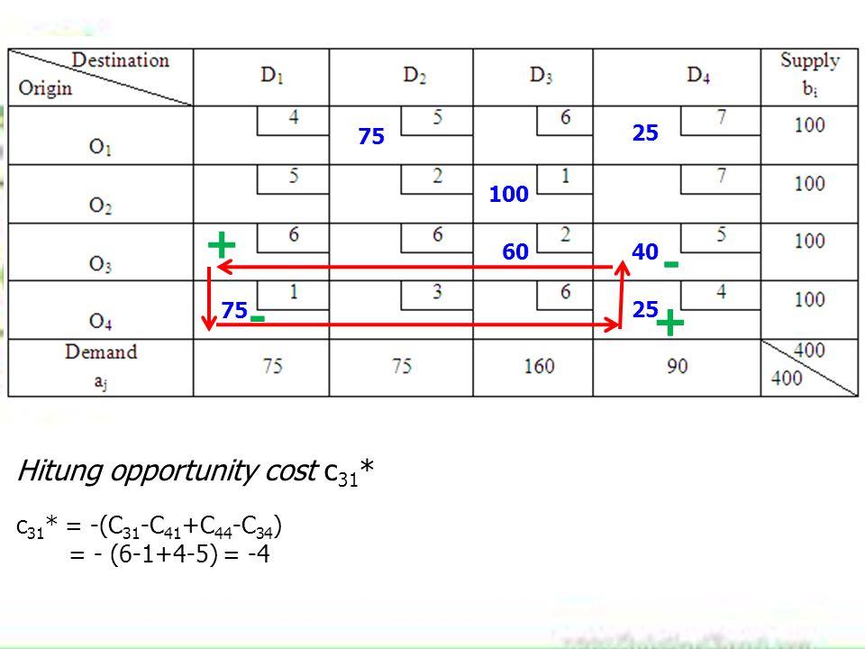 75 100 60 25 40 75 25 Hitung opportunity cost c 31 * c 31 * = -(C 31 -C 41 +C 44 -C 34 ) = - (6-1+4-5) = -4 + - + -