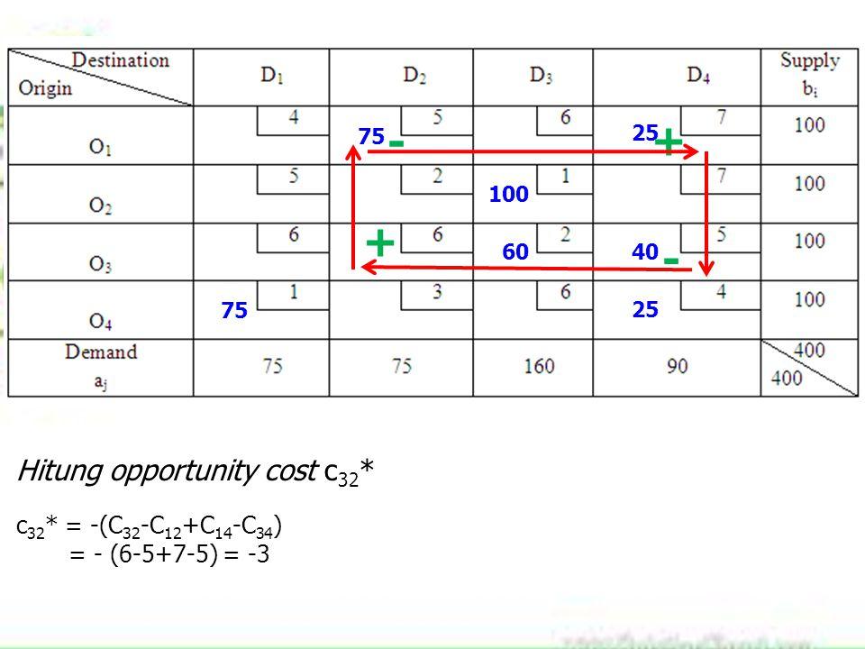 75 100 60 25 40 75 25 Hitung opportunity cost c 32 * c 32 * = -(C 32 -C 12 +C 14 -C 34 ) = - (6-5+7-5) = -3 + - + -