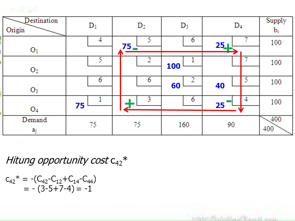 75 100 60 25 40 75 25 Hitung opportunity cost c 42 * c 42 * = -(C 42 -C 12 +C 14 -C 44 ) = - (3-5+7-4) = -1 + - + -