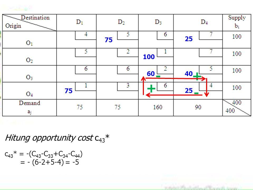 75 100 60 25 40 75 25 Hitung opportunity cost c 43 * c 43 * = -(C 43 -C 33 +C 34 -C 44 ) = - (6-2+5-4) = -5 + -+ -