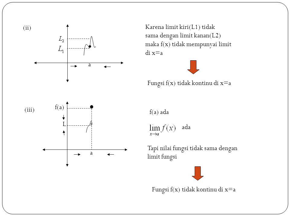 11 a (ii) Karena limit kiri(L1) tidak sama dengan limit kanan(L2) maka f(x) tidak mempunyai limit di x=a Fungsi f(x) tidak kontinu di x=a (iii) a ● º f(a) f(a) ada L ada Tapi nilai fungsi tidak sama dengan limit fungsi Fungsi f(x) tidak kontinu di x=a