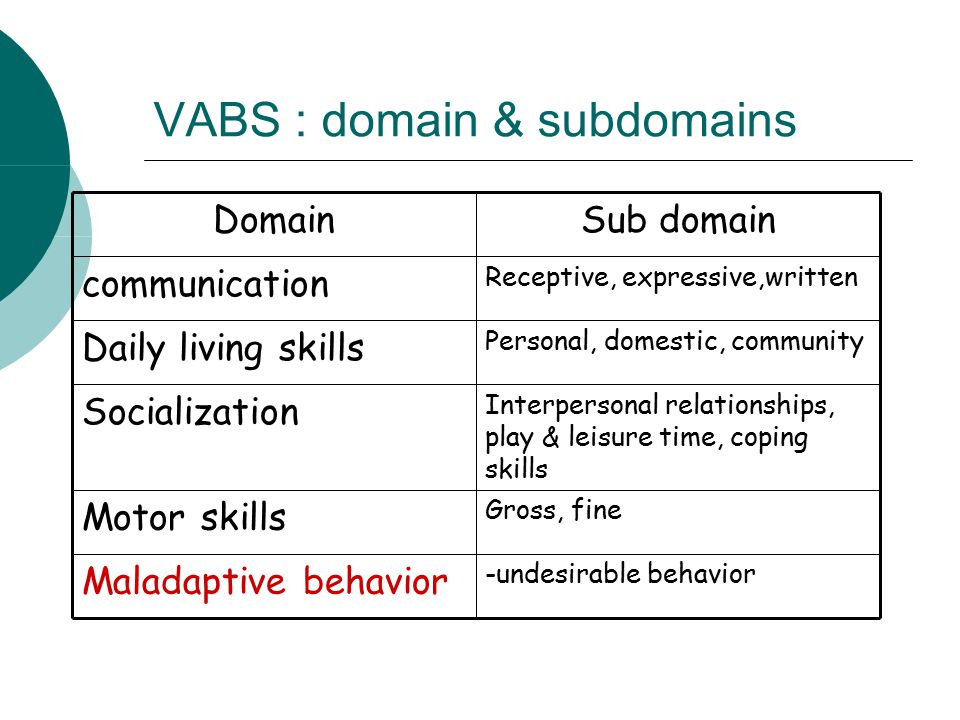 VABS : domain & subdomains -undesirable behavior Maladaptive behavior Gross, fine Motor skills Interpersonal relationships, play & leisure time, coping skills Socialization Personal, domestic, community Daily living skills Receptive, expressive,written communication Sub domainDomain
