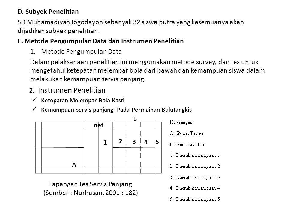 D. Subyek Penelitian SD Muhamadiyah Jogodayoh sebanyak 32 siswa putra yang kesemuanya akan dijadikan subyek penelitian. E. Metode Pengumpulan Data dan