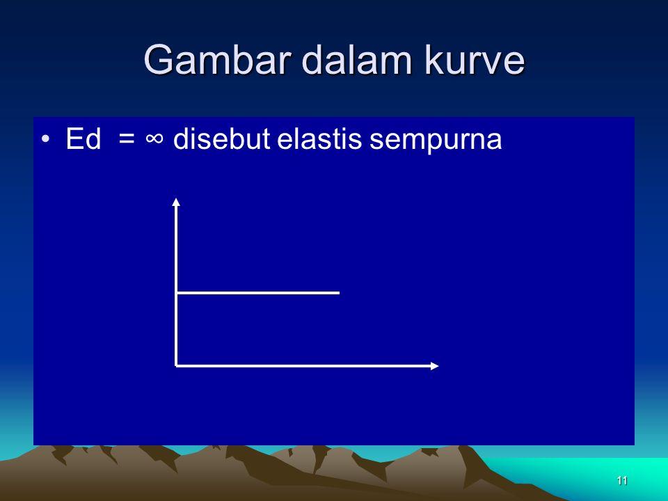 11 Gambar dalam kurve Ed = ∞ disebut elastis sempurna