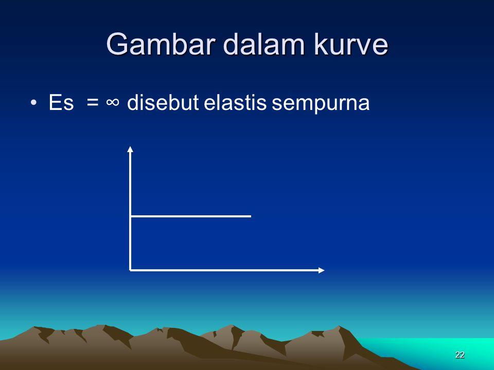 22 Gambar dalam kurve Es = ∞ disebut elastis sempurna