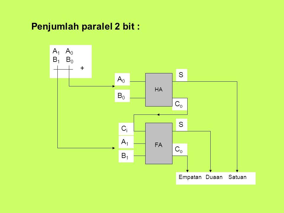 Penjumlah paralel 2 bit : S CoCo HA S CoCo FA A1A1 B1B1 CiCi A0A0 B0B0 EmpatanDuaanSatuan A 1 A 0 B 1 B 0 +