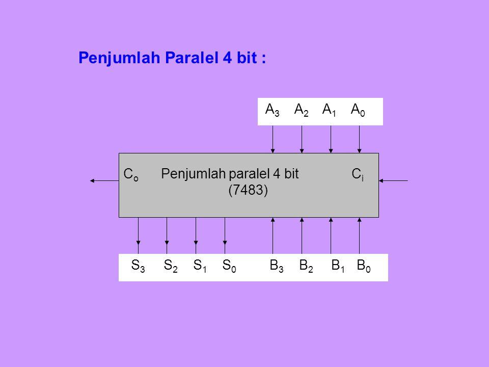 Penjumlah Paralel 4 bit : C o Penjumlah paralel 4 bit C i (7483) A 3 A 2 A 1 A 0 B 3 B 2 B 1 B 0 S 3 S 2 S 1 S 0