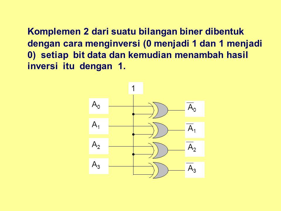 Komplemen 2 dari suatu bilangan biner dibentuk dengan cara menginversi (0 menjadi 1 dan 1 menjadi 0) setiap bit data dan kemudian menambah hasil inver