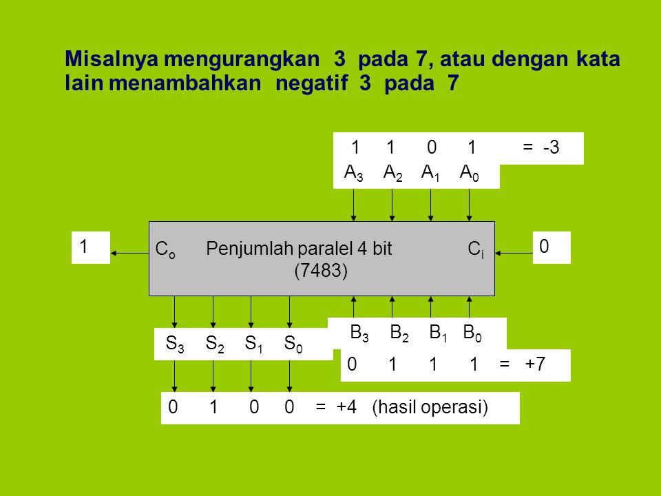 Misalnya mengurangkan 3 pada 7, atau dengan kata lain menambahkan negatif 3 pada 7 C o Penjumlah paralel 4 bit C i (7483) A 3 A 2 A 1 A 0 B 3 B 2 B 1