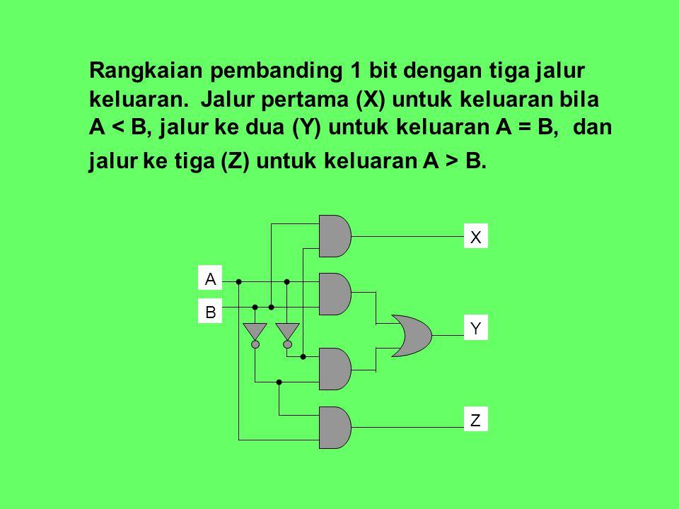 Rangkaian pembanding 1 bit dengan tiga jalur keluaran. Jalur pertama (X) untuk keluaran bila A B. B A Y X Z