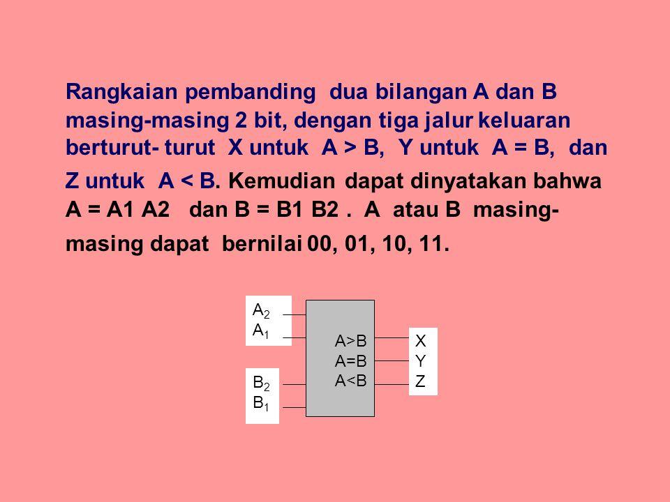 Rangkaian pembanding dua bilangan A dan B masing-masing 2 bit, dengan tiga jalur keluaran berturut- turut X untuk A > B, Y untuk A = B, dan Z untuk A