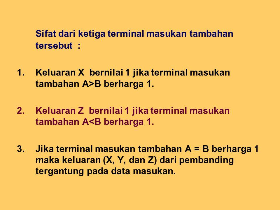 Sifat dari ketiga terminal masukan tambahan tersebut : 1.Keluaran X bernilai 1 jika terminal masukan tambahan A>B berharga 1. 2.Keluaran Z bernilai 1