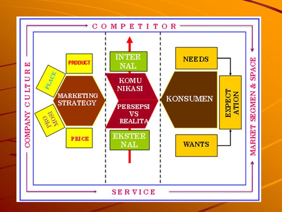 RISET PEMASARAN Studi tentang kebutuhan dan keinginan konsumen dan cara-cara bagaimana agar penjual dapat memenuhi kebutuhan tersebut