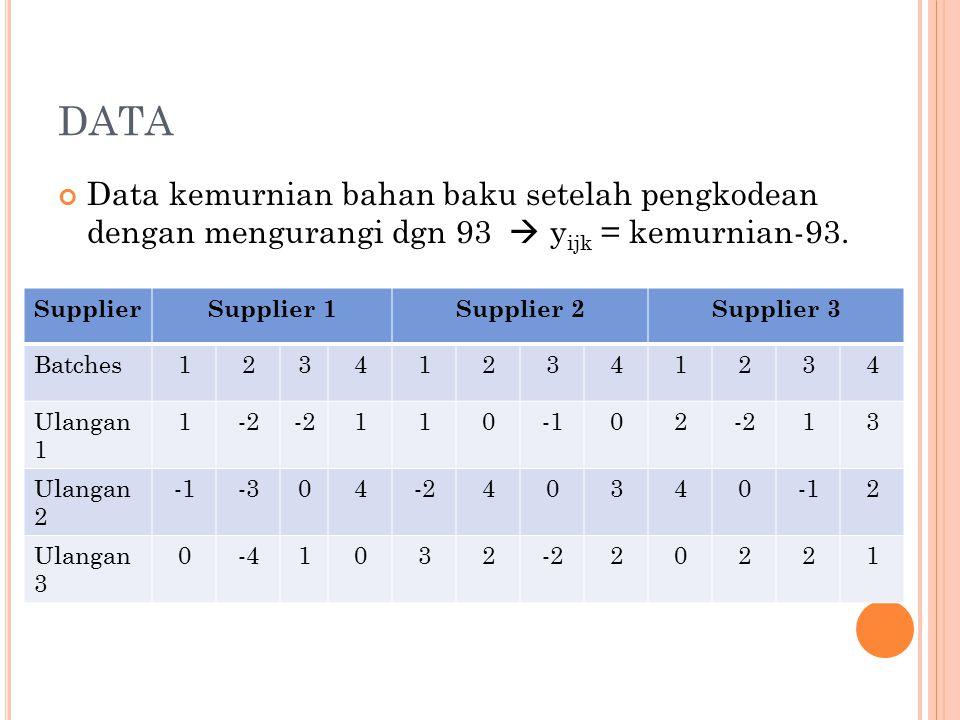 DATA Data kemurnian bahan baku setelah pengkodean dengan mengurangi dgn 93  y ijk = kemurnian-93.